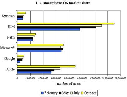 US Smartphone Chart