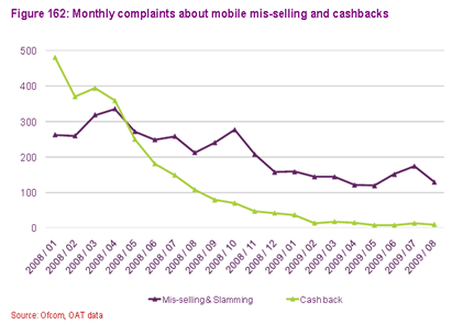 Ofcom mis-selling and cashback complaints graph
